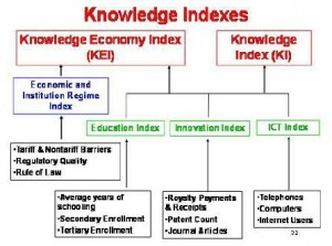 knowledge-economy-index-2012