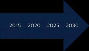 foresight-2030