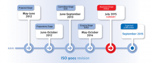 iso9001-timeline850x350