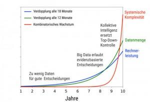 graph_Komplexitaet_neu.jpg.1936474